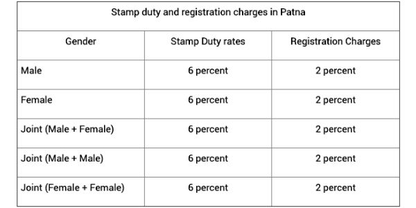 Stamp Duty and Registration Charges in Patna