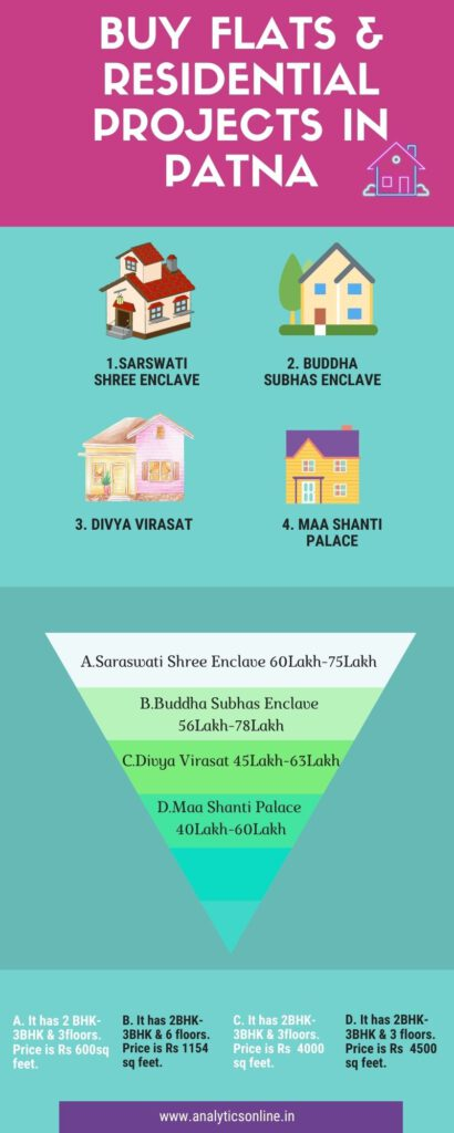Real Estate in Patna Property Price & Investment
